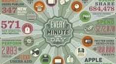 Infográfico mostra a quantidade de informações enviadas para a internet a cada minuto - Tecmundo