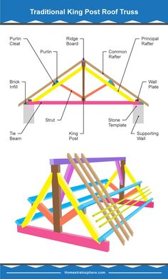"""""""Parts Of Steel Roof Trusses"""" consult the frames characterized by timber that is certainly nailed, bolted or pegged together to make structurally independent Interior Architecture Drawing, Roof Architecture, Architecture Details, School Architecture, Home Roof Design, Roof Truss Design, Civil Engineering Design, Framing Construction, Pool House Plans"""