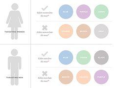 The Psychology of Retail Store Interior Design, Part Color Project Finance, Inbound Marketing, Marketing And Advertising, Digital Marketing, Media Marketing, Banners, Website Color Schemes, Color Psychology, Psychology Studies