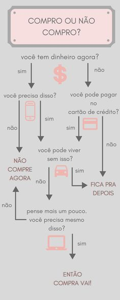 Mapa mental : Compro ou n& compro? Life Organization, Finance Tips, Money Tips, Better Life, Saving Money, Self, Knowledge, Lettering, Marketing