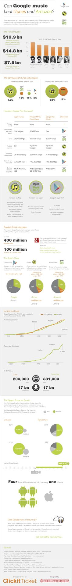 Can #Google Play beat #iTunes and #Amazon? Infographic