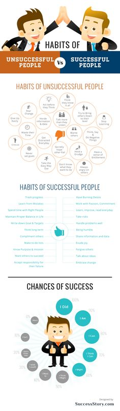 Habits Of Successful People [INFOGRAPHIC] Successful people often exude similar characteristics that put them one step ahead of their competition. Tasks such as exercising drive, refusing to make excuses, being willing to fail, focusing on daily goals and working to accomplish something rather than simply putting in the hours, top his list of things that we can do to ensure we prosper in our jobs. http://www.creativepr.com/habits-successful-people-infographic/ #Success #Infographic
