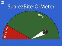 Enjoy how quickly Twitterati get onto the crest of wave RT @Football_SL SuarezBite-O-Meter is going into overdrive. Embedded image permalink