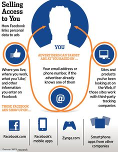 How #Facebook Links Personal Data to Ads #infographic