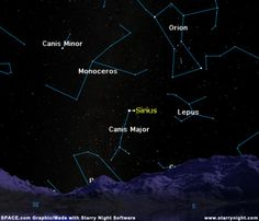 Sirius was known by the ancients, but a faint companion was not discovered until 1862.