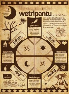 Angelica Salcedo on Alphabet, Medicine Wheel, Indigenous Art, Symbolic Tattoos, Book Of Shadows, First Nations, Compass Tattoo, Sacred Geometry, Wicca