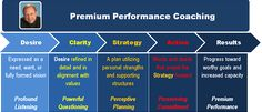 Coaching Model: Premium Performance Coaching  A Coaching Model created by Steve Gardner (Executive Coaching, UNITED STATES)