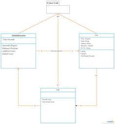 Uml class diagram example medical clinic system class diagram you can edit this uml class diagram using creately diagramming tool and include in your reportpresentationwebsite toneelgroepblik Images