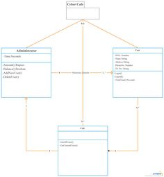 Class Diagram Example POS - Point OF Sales Class Diagram ...