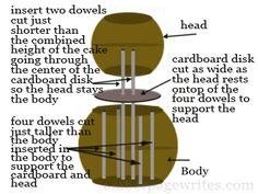 Owl cake structure diagram