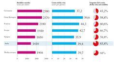 stipendi-costo-vita-europa