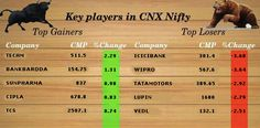 Key player in CNX #Nifty, 24th July 2015