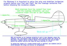 wing incidence