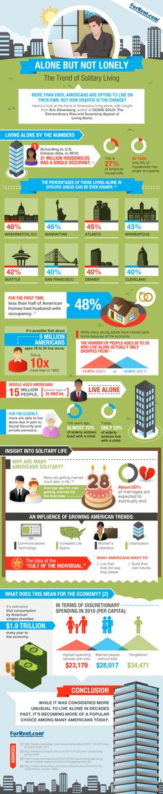 Living solo facts infographic from ForRent.com