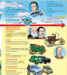 Fiche exposés : L'histoire des moyens de transport (2)