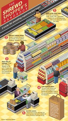 Save #money on your next trip for #groceries. Avoid these common supermarket traps. #savingmoney