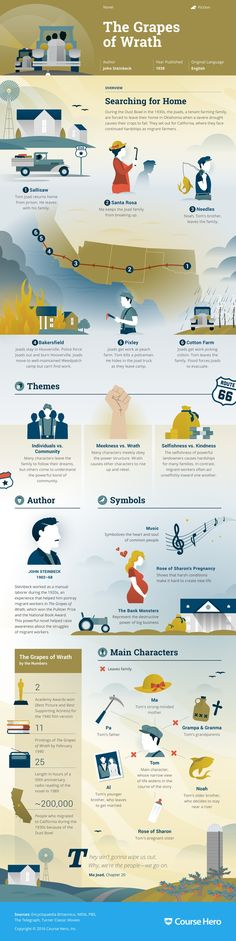 This 'The Grapes of Wrath ' infographic from Course Hero is as awesome as it is helpful. Check it out!