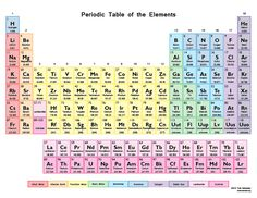 learn the periodic table of elements in a fun way with periodic table battleship tabla