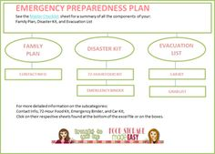 Emergency Preparedness Plan (and PDF'S!!!!)
