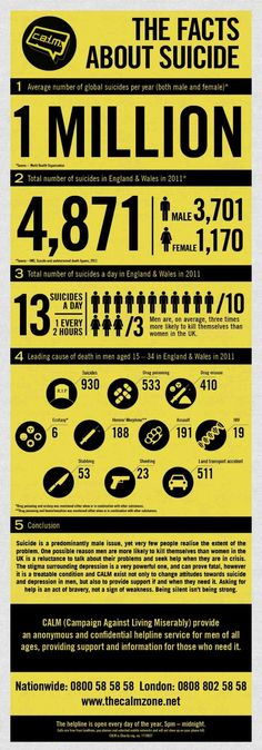 C.A.L.M.  The Facts About Suicide Infographic - www.healthcoverageally.com