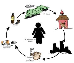 Such a good visual aid for the cycle of poverty.