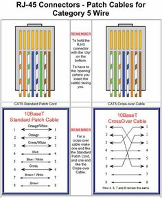 cat5e wiring diagram on how to make a cat5e network cable rh pinterest com
