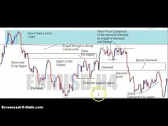 How to Real a Forex Price Action Chart.