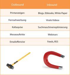 #Inbound #Marketing vs. #Outbound #Marketing