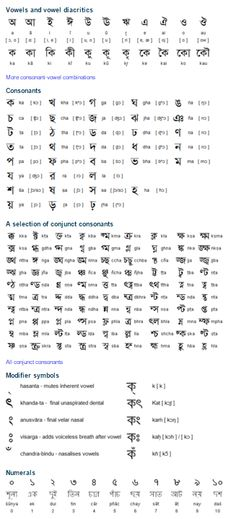 Bengali alphabet বাংলা Bangla (Bengali): Origin - The Bengali alphabet is derived from the Brahmi alphabet. It is also closely related to the Devanagari alphabet, from which it started to diverge in the 11th Century AD. The current printed form of Bengali alphabet first appeared in 1778 when Charles Wilkins developed printing in Bengali. A few archaic letters were modernised during the 19th century. (...)