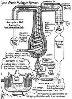 Zero Point Energy - The Hidden Energy - Tesla: Maybe you like: ✰* Revealed At Last: Ancient Invention Generates Energy-On-Demand ... Zero Point Energy, Reactor, Radiant Energy, Homemade Generator, Heat Energy, Solar Generator, Electrical Energy, Energy Projects, Quantum Mechanics