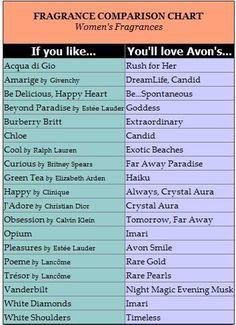 It's Connie - The Online Avon Constultant: Compare Fragrances..   youravon.com/conniedunbar