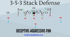 The Stack Defense Football Playbook! We call it the stack attack! This an aggressive defense that will hit the offense with multiple blitzes and stunts. This defense is easy to implement and very difficult for the offense to block. Youth Football Drills, Football Defense, Soccer Drills For Kids, Football Memes, College Football, Football 101, Tackle Football, Basketball Rules, Football Parties