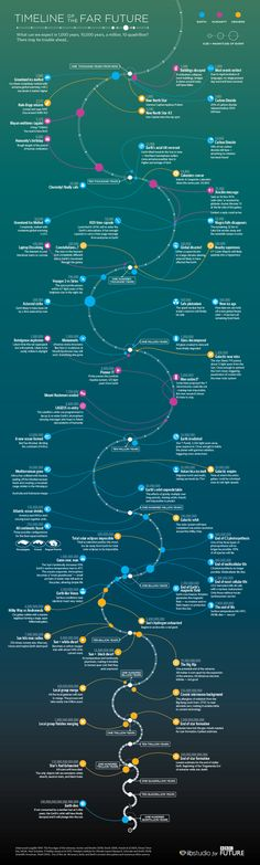 Timeline of the Far Future infographic, There is a nice fluidity or immersion that feels similar to space and colour that adds an atmopshere