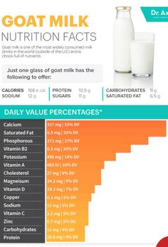 Milk Nutrition Facts, Goat Milk, Saturated Fat, Fresh Fruit, Protein, Vegetables, Drinks, Drinking, Beverages