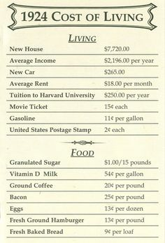 1924 Cost of Living #historicalfacts #history #vintage