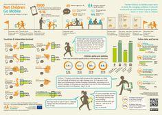 Los niños y el uso de Internet: Un análisis comparativo