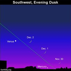 You might need binoculars to spot the young moon and Mercury after sunset on November 30. Read more.