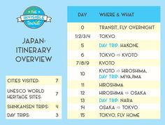 How to best spend 2 weeks in Japan for your first time? My detailed day-by-day itinerary covers 7 cities, details sights, costs, where to stay & useful tips!