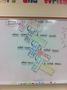 cause and effect chain. Great visual for students to SEE cause and effect.