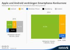 Infografik: Apple und Android verdrängen Smartphone-Konkurrenz | Statista