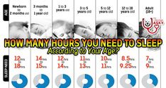 How Many Hours Should You Sleep According to Your Age?