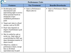 Performance Units - Equity Compensation - via VC Experts Performance Goals, Growth Company, Tax Advisor, Corporate Law, Legal Forms, Stock Options, Insight, The Unit, Templates