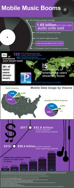 Mobile Music Consumption Explodes Infographic.