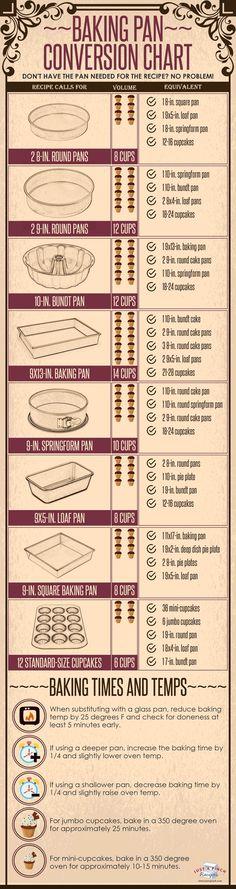 Baking Pan Conversion Chart // equivalent cake pans // baking tips Baking Tips, Baking Pan, Baking Secrets, Baking Basics, Bread Baking, Weight Watcher Desserts, Kitchen Measurements, Recipe Measurements, Kitchen Helper