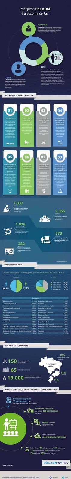 Criação - Infográfico Pós - ADM - FGV
