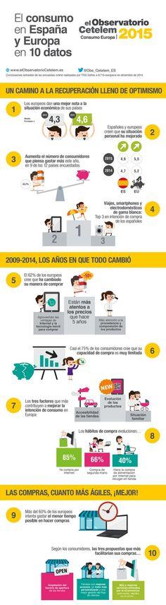 El consumo en España y Europa en 10 datos vía @Obs_Cetelem_ES #infografia #consumo #Espana #Europa
