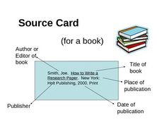 MLA Format Source Cards Reference Sheet And Graphic Organizer
