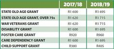 Image result for budget speech 2018/19 south africa Disability Grants, Child Support, Old Age, Foster Care, The Fosters, South Africa, Budgeting, War, Children