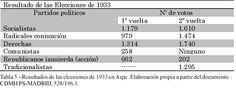 Tabla 5. (Página 70).- Resultados de las elecciones de 1933 en Aspe. Elaboración propia a partir del documento CDMH PS.MADRID, 528/196,1.