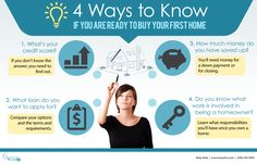4 Ways to know if ready to buy home Infographic - Amy Sims  #RealEstate #SouthOrangeCounty #Realtor #HomeSelling #HomeBuying #BuyAHome #HomeStaging